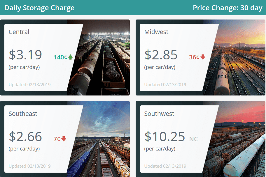 A screen capture of Commtrex Rail Storage Index showing the daily storage charges for 4 North American regions as of February 13, 2019.