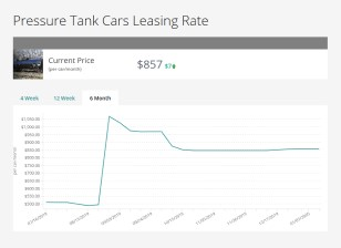 A screen capture showing the 6 month history of General Purpose Tank Cars Leasing Rate rail index price