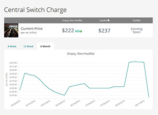 A screen capture showing the 6 month history of the Central US Storage Switch Charge rail index price
