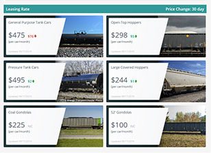 A screen capture of Commtrex Rail Leasing Index showing the leasing rate for 6 different types of railcar cars