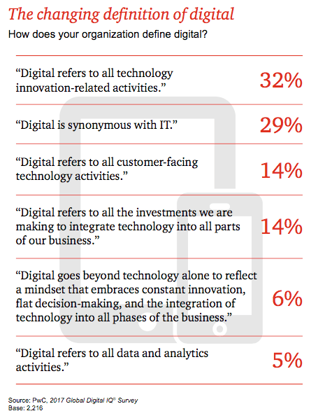 Alternative Definitions Of Digital Strategy