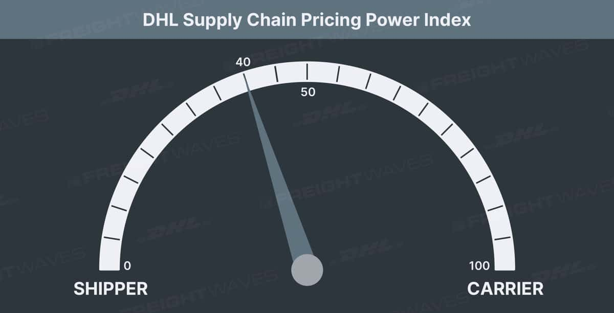 DHL Pricing Power Index 40 5 Scaled