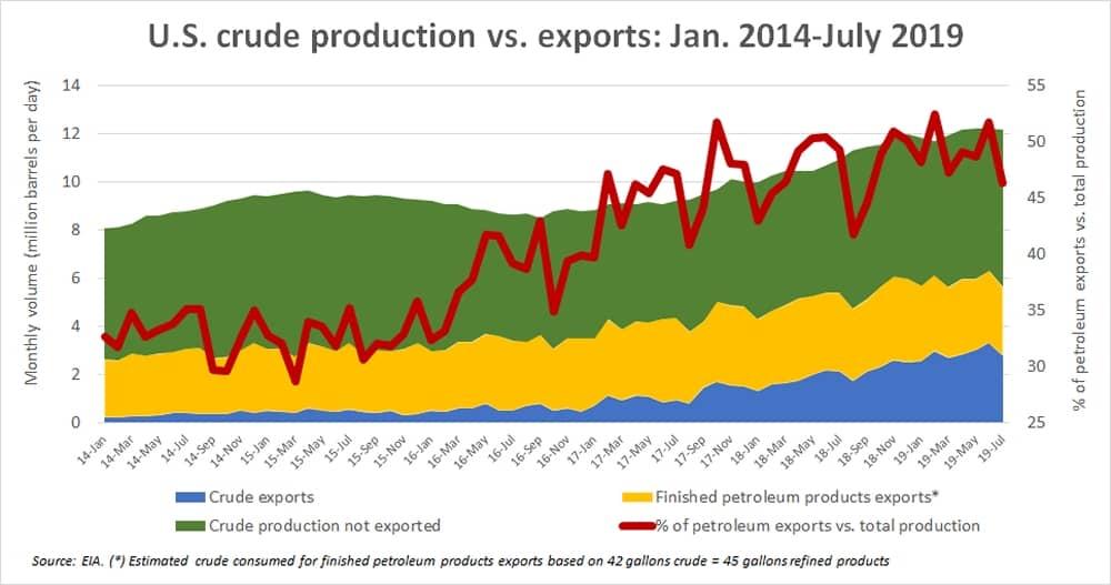 Us Crude Chart2